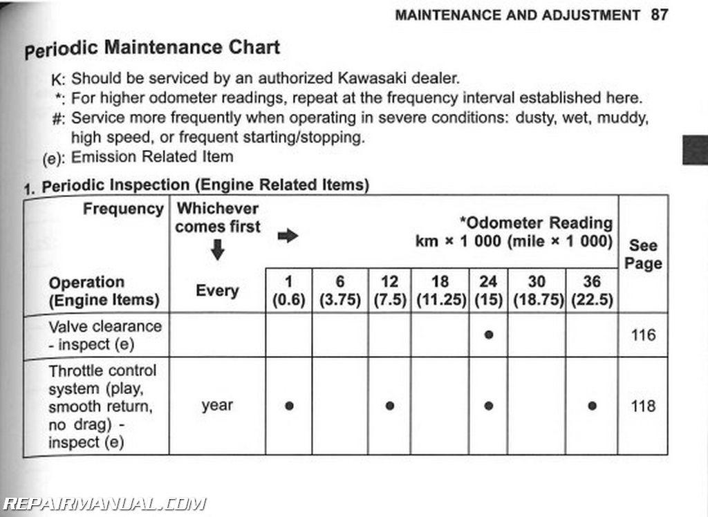 Kawasaki ninja 250r 2008-2012 service manual by cyclepedia press.