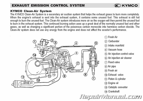 [SCHEMATICS_4UK]  Kymco People S 50/125/200 Scooter Owners Manual | Kymco Engine Diagram |  | Repair Manuals Online